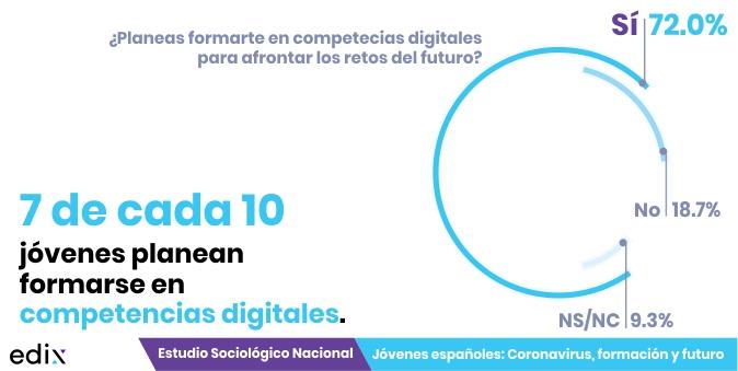 Formación en competencias digitales y jóvenes: Estudio Jóvenes españoles: coronavirus, formación y futuro.