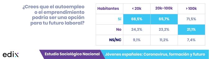 Autoempleo y jóvenes: Estudio Jóvenes españoles: coronavirus, formación y futuro.