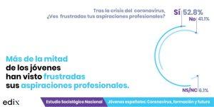 Frustración y jóvenes: Estudio Jóvenes españoles: coronavirus, formación y futuro.