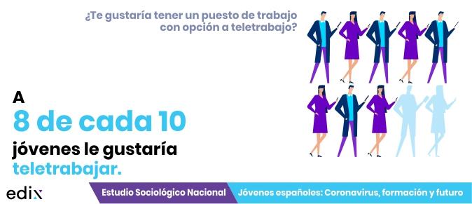 Teletrabajo y los jóvenes: Estudio Jóvenes españoles: coronavirus, formación y futuro.