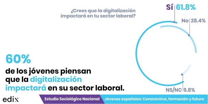 Digitalización, sectores laborales y jóvenes: Estudio Jóvenes españoles: coronavirus, formación y futuro.
